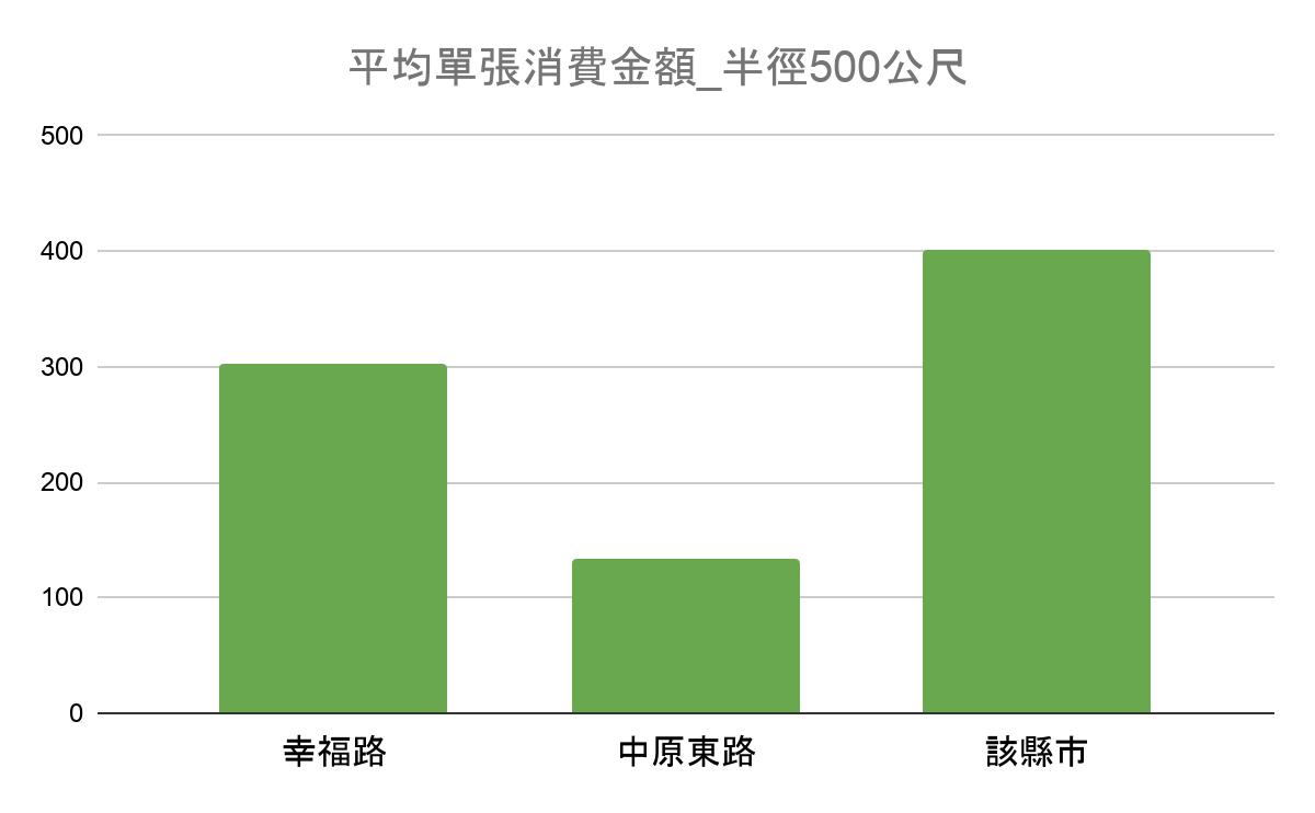 商圈資料:地區單張消費力