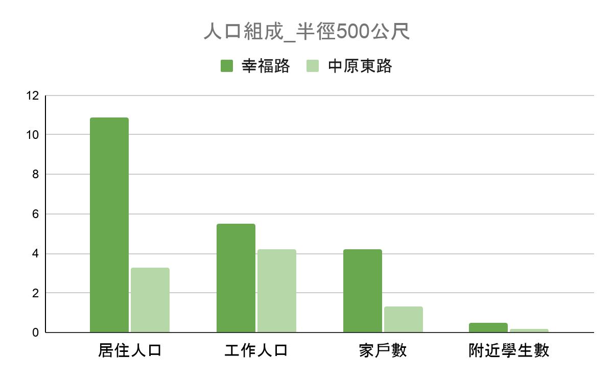 商圈資料:人口組成