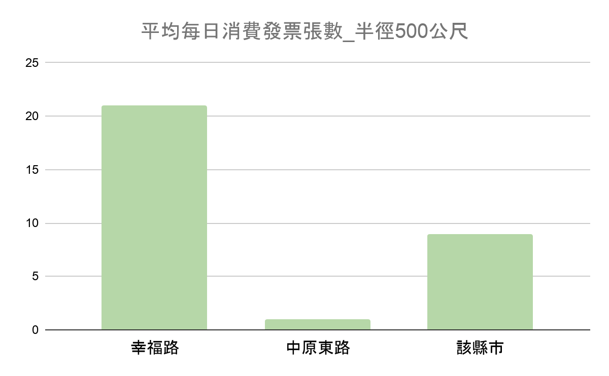 商圈資料:地區每日消費力